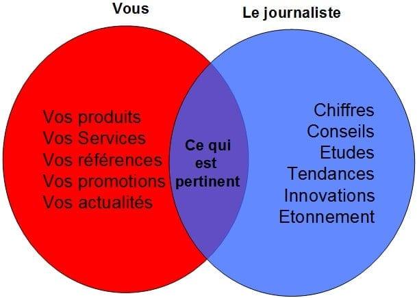 journaliste et entreprise