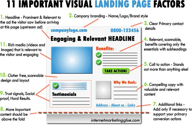 Landing page : 15 astuces pour optimiser la conversion de vos Pages de Vente 3