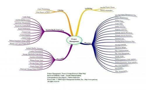 pmbok_processesmindmap2