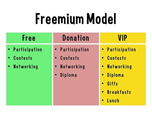 Le freemium, le don et l'open source comme business modèle – Walkcast Freemium [7] 1