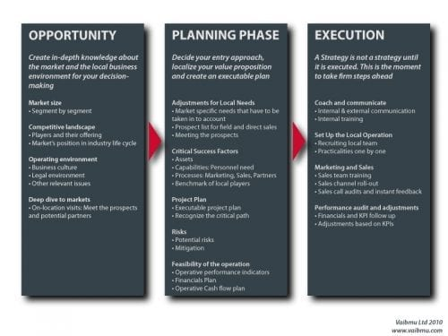 Strategy-and-New-Market-Entry-Steps