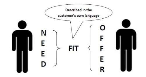 customer fit