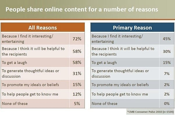 reasons-why-people-share-content-chadwick