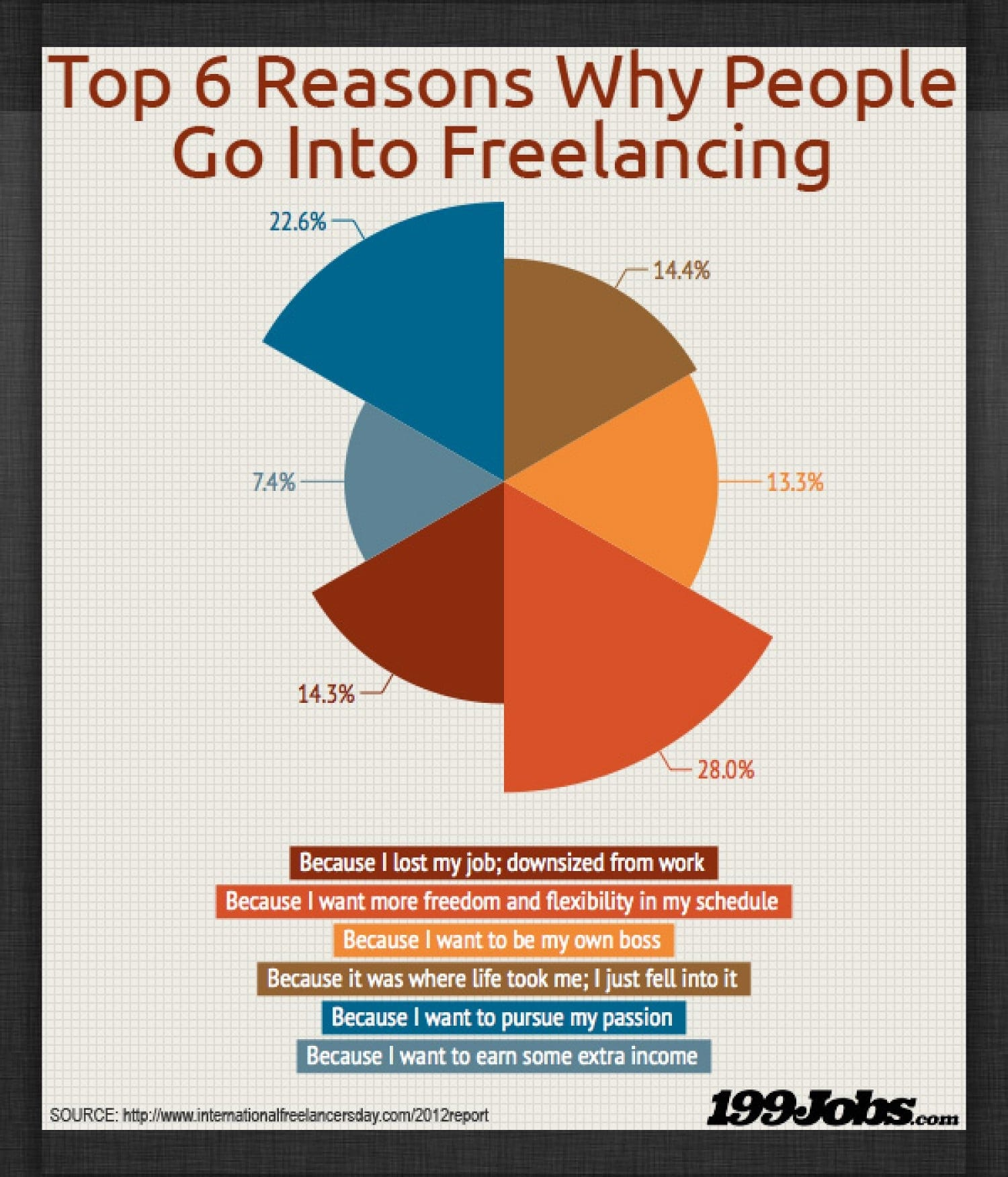 top-6-reasons-why-people--go-into-freelancing_5232f49b7974a_w1500