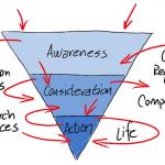 Découvrez les 4 étapes pour bien gérer vos prospects B2B si chèrement acquis ! 3