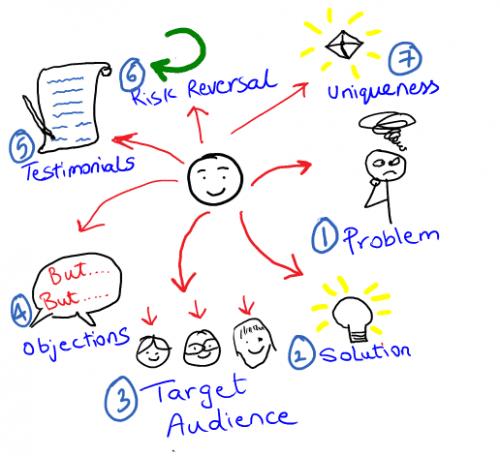 Exemple d'optimisation d'une Landing Page 8
