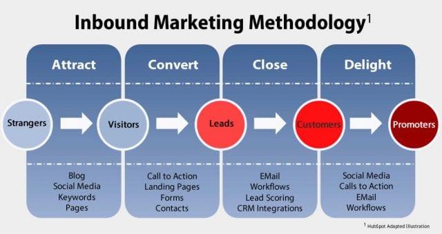 L'Inbound Marketing B2B, l'une des meilleures stratégies pour attirer les prospects en B2B 18