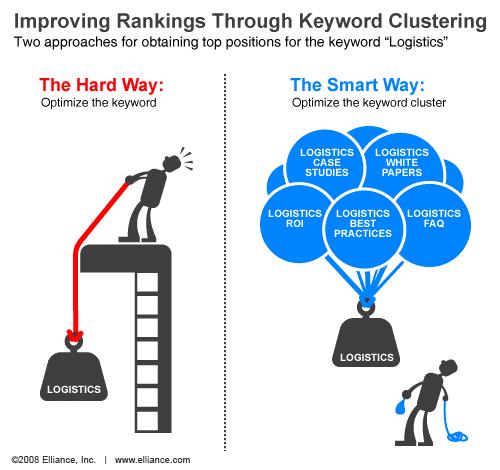 Keyword-Clustering