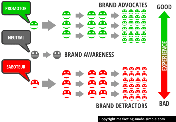 word-of-mouth-advertising-diagram