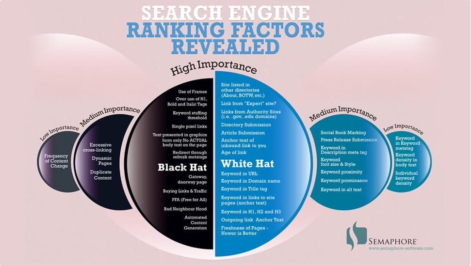 seo-ranking-factors