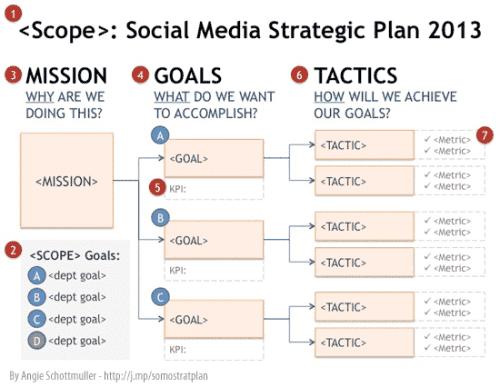 social-media-strategy-goal-planning-tree-steps
