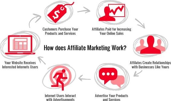 affiliatemarketing-chart1