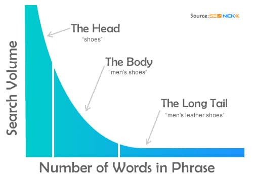 long-tail-keyword-research-for-SEO