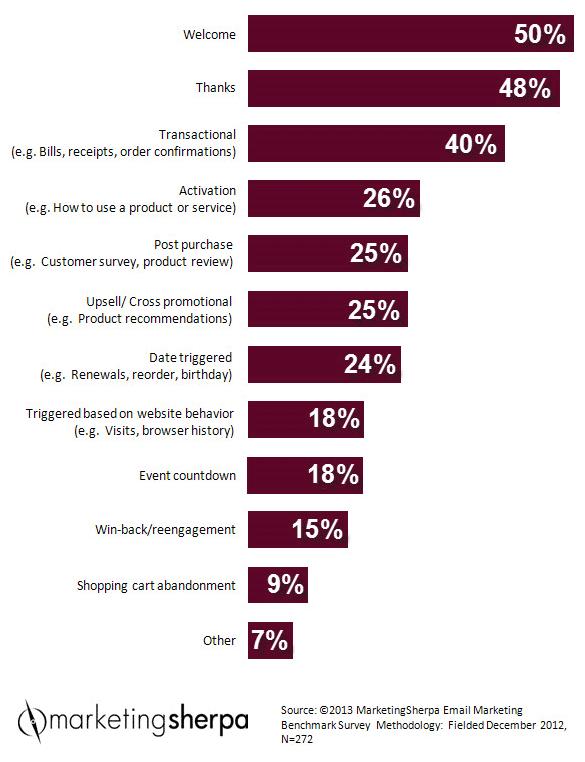 marketing-sherpa-email-marketing-benchmark-survey