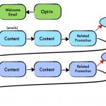 Trucs et Astuces eMailing – Cas pratique avec Aweber partie 2 2
