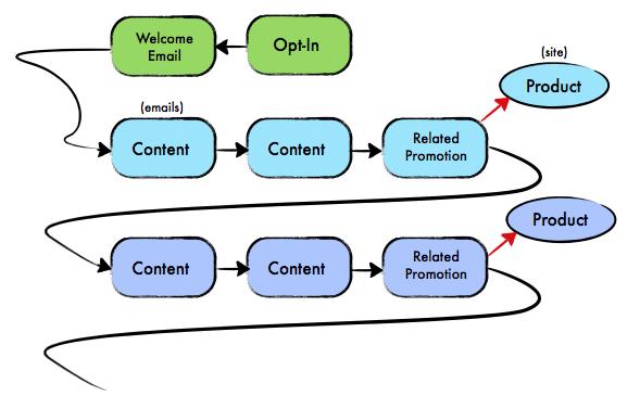 Trucs et Astuces eMailing – Cas pratique avec Aweber partie 5 4