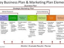 Le Plan Marketing - Partie 1 15