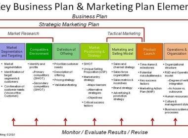 Le Plan Marketing - Partie 1 31