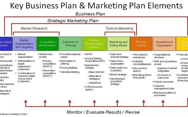 Le Plan Marketing - Partie 1 5