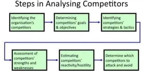 Comment mettre en place une veille concurrentielle ? 4