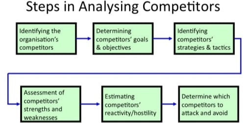 Competitor_Analysis_Steps