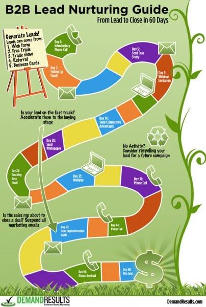 EBM_lead_nurturing_infographic-404x600
