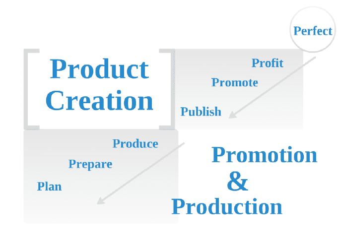 ProductCreationProcess
