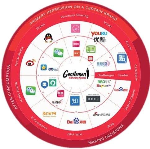 graphsocialmedia