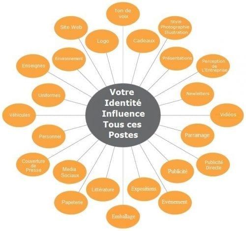 Charte_craphique_2