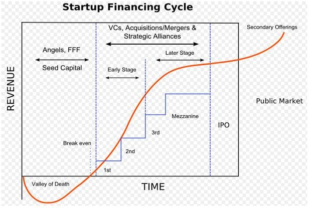 startup-financing-cycle
