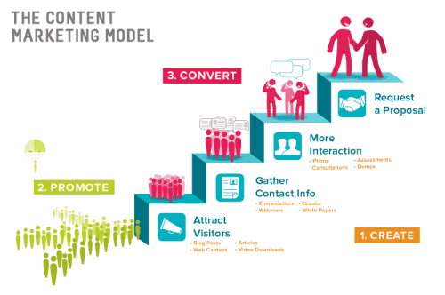 The-Content-Marketing-Model