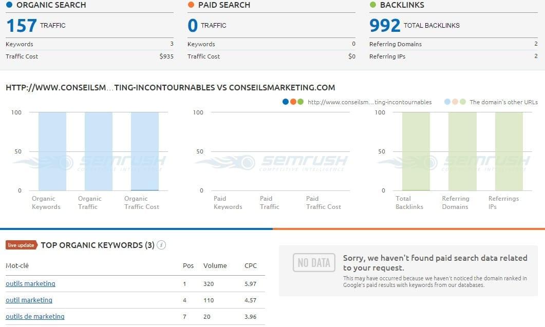 analyse SEO page web
