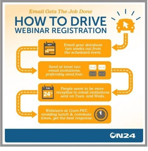 how-to-drive-webinar-registration-on24-infographic-1-638