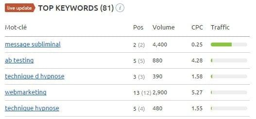 top keywords concurrents