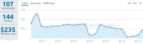 traffic google adwords