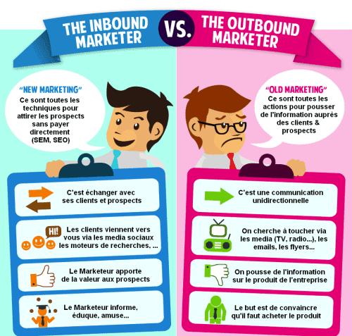 L'Inbound Marketing B2B, l'une des meilleures stratégies pour attirer les prospects en B2B 10