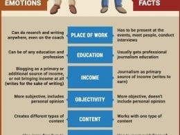 Quelle différence entre un blogueur et un journaliste, et comment en profiter ? 7