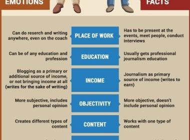Quelle différence entre un blogueur et un journaliste, et comment en profiter ? 26