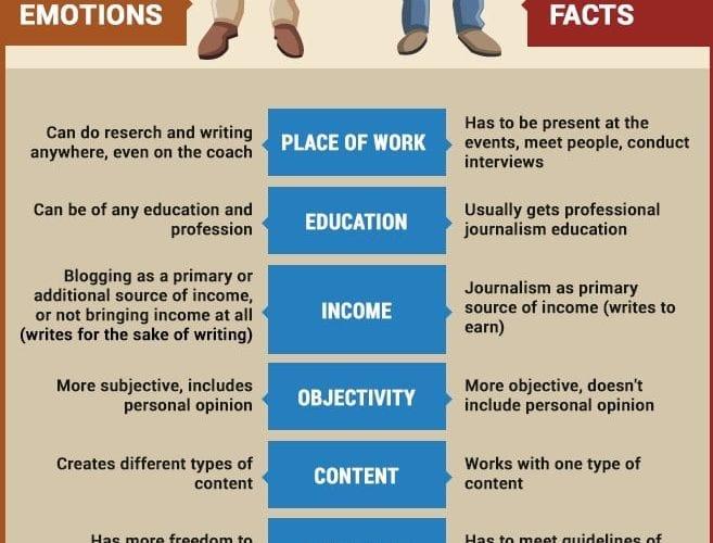 Quelle différence entre un blogueur et un journaliste, et comment en profiter ? 3