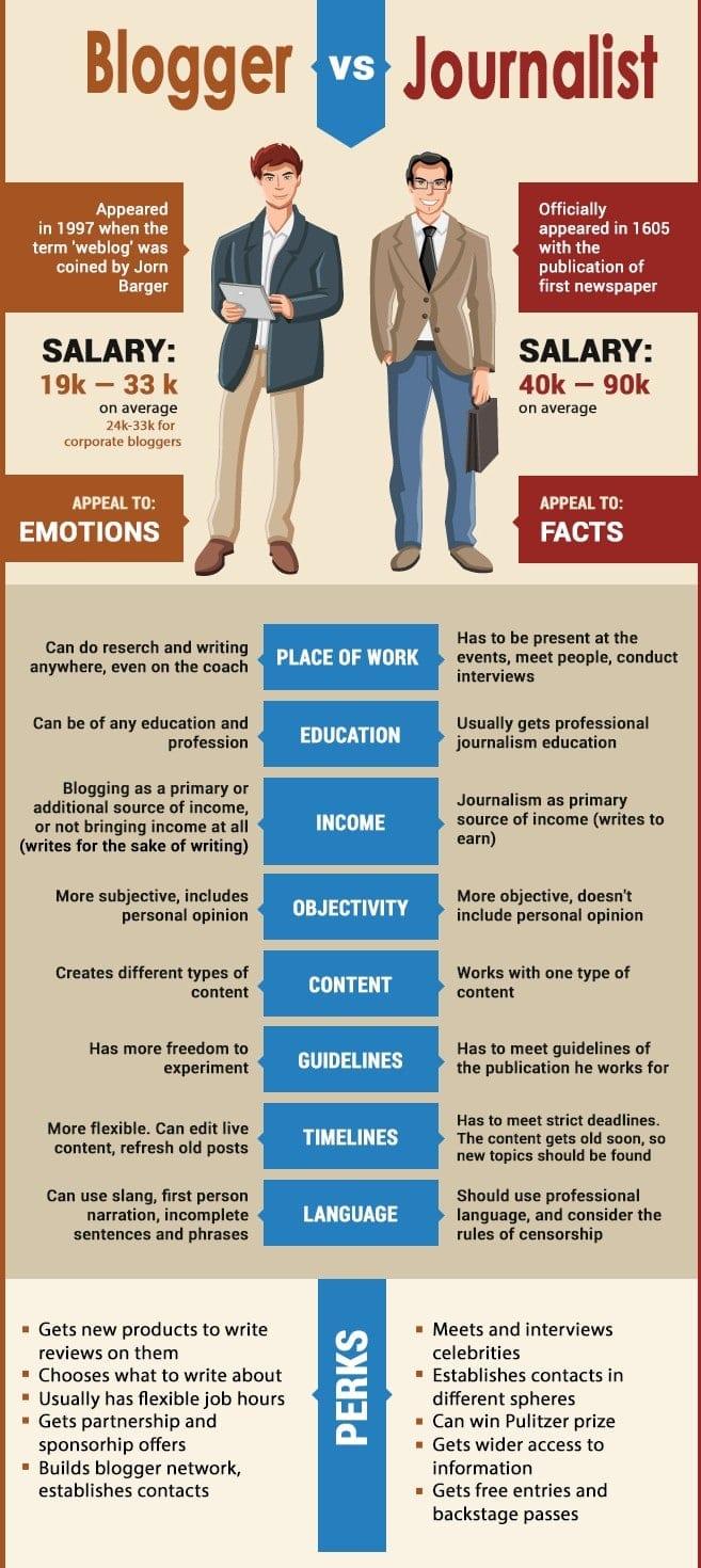 Quelle différence entre un blogueur et un journaliste, et comment en profiter ? 1
