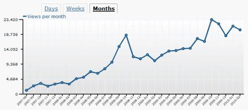 buffet-o-blog-monthly-stats-thru-02-2010