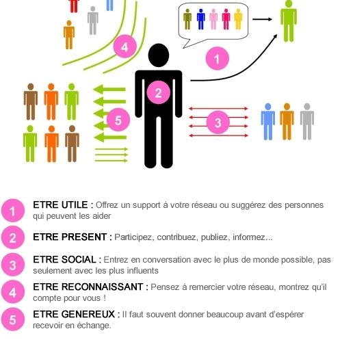 Comment générer du trafic en magasin via les Media Sociaux ? 3