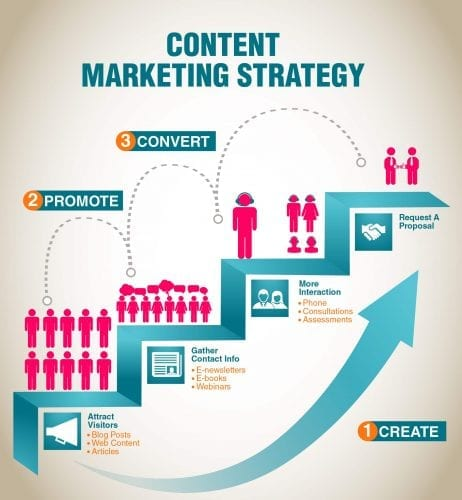 content-marketing-mobile