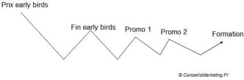 formation-cycle-des-ventes