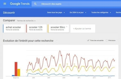 google trends analyse