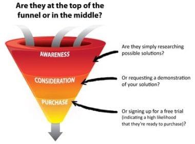 Comment récupérer les coordonnées des prospects qui visitent un site Web ? 94