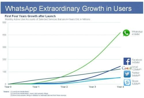 WhatsApp-growth1