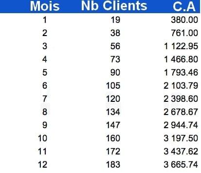 business cumulatif