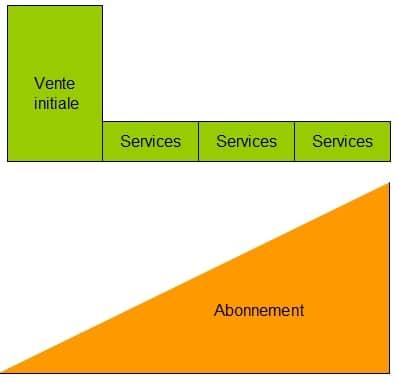 business modele abonnement