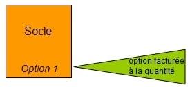 socle et options